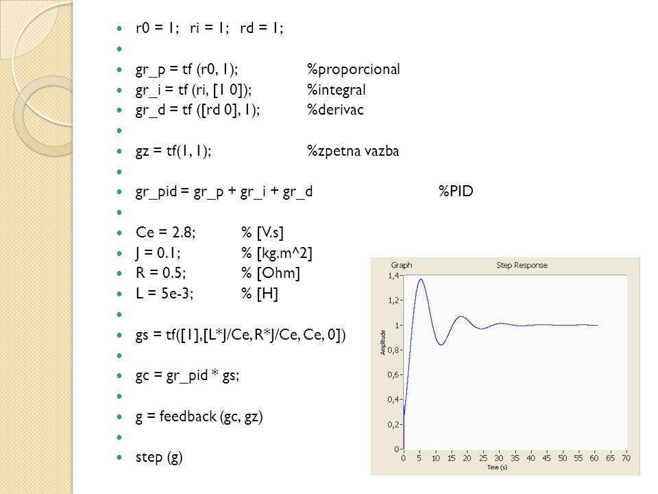 r0 = 1; ri = 1; rd = 1; gr_p = tf (r0, 1); %proporcional. gr_i = tf (ri, [1 0]); %integral. gr_d = tf ([rd 0], 1); %derivac.